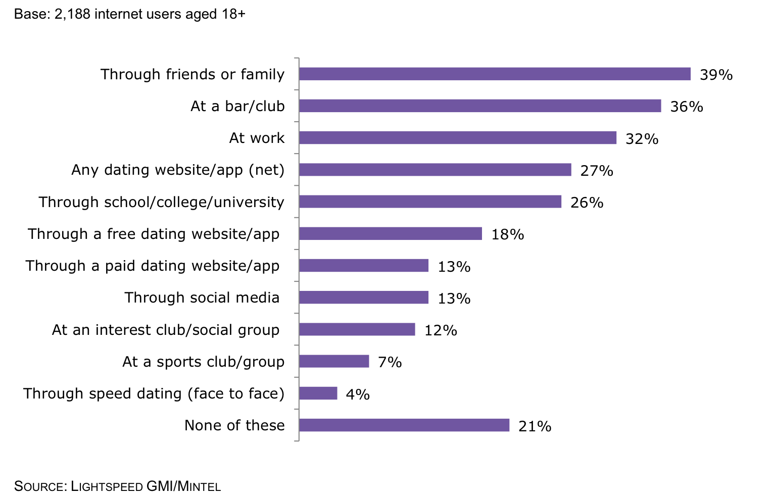 Demographics of online dating sites
