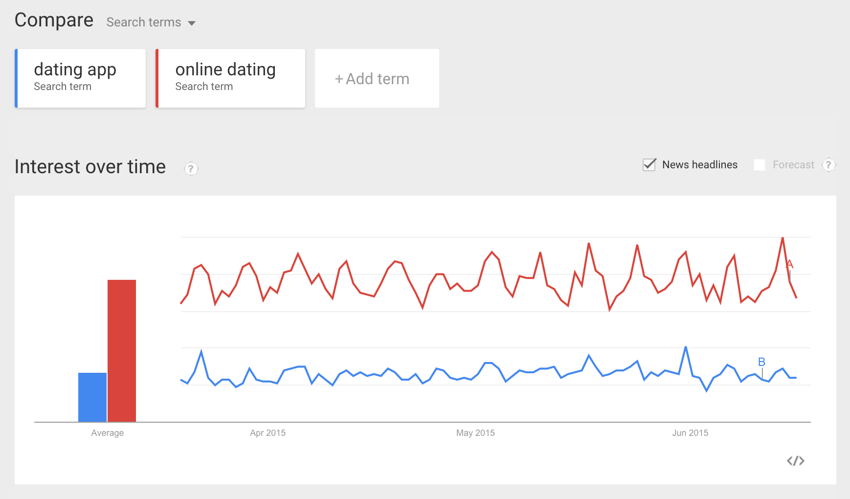 how to read google trends