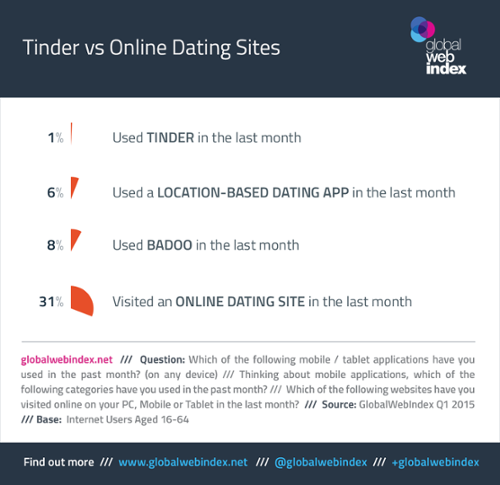 How many users on us dating sites
