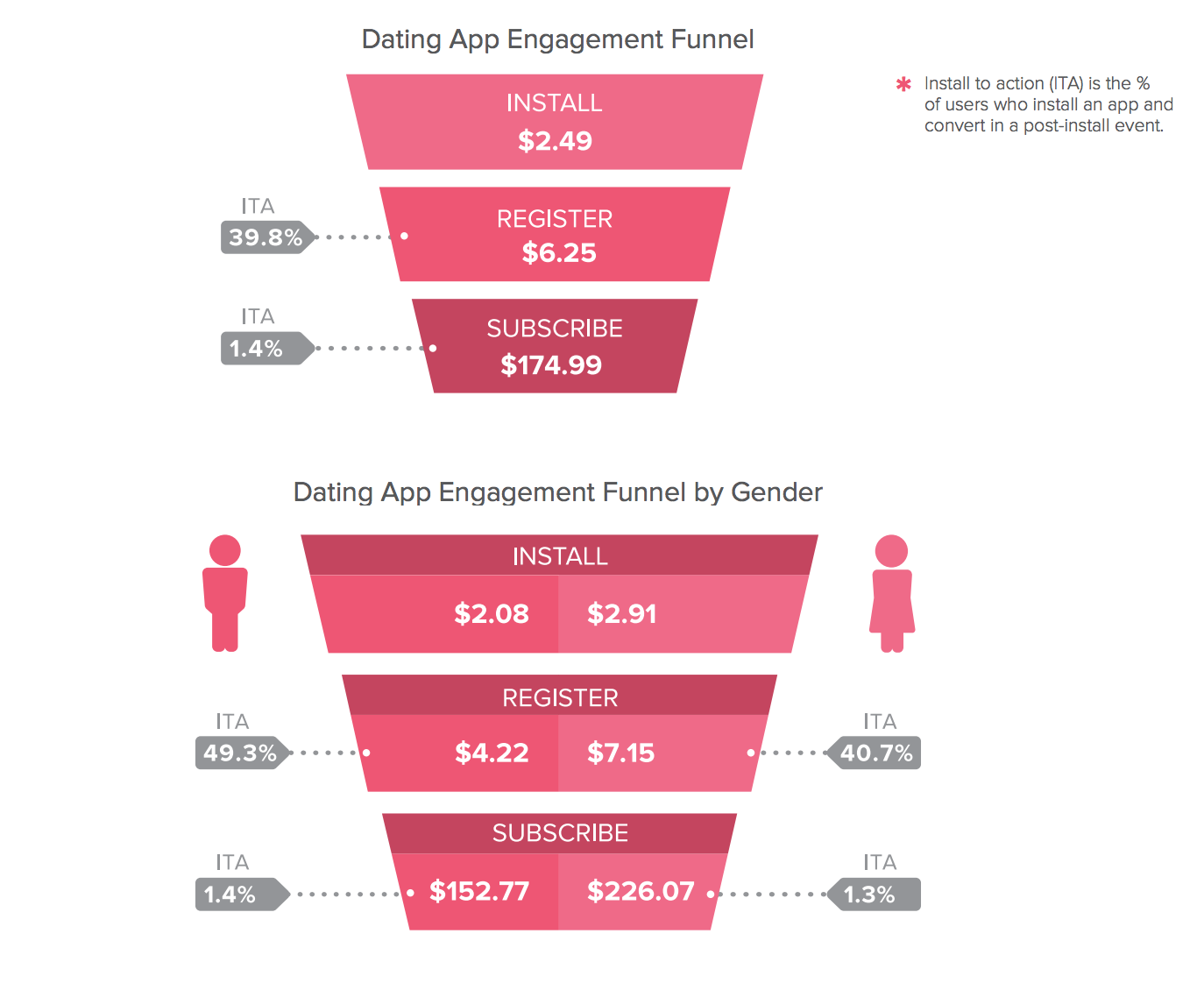 Cost of dating sites