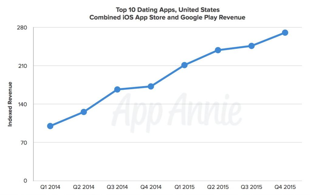 dating apps revenue