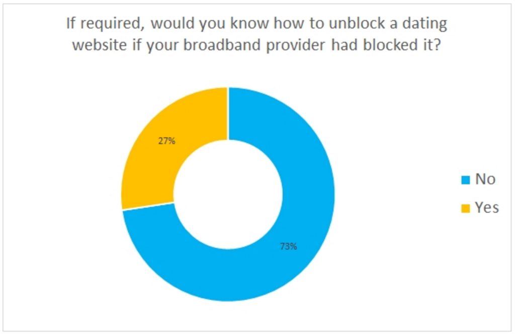Most Brits Don't Know How To Access Dating Sites Blocked By