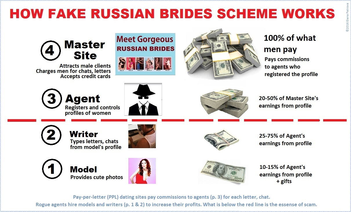 fake-russian-brides-scheme-infographics