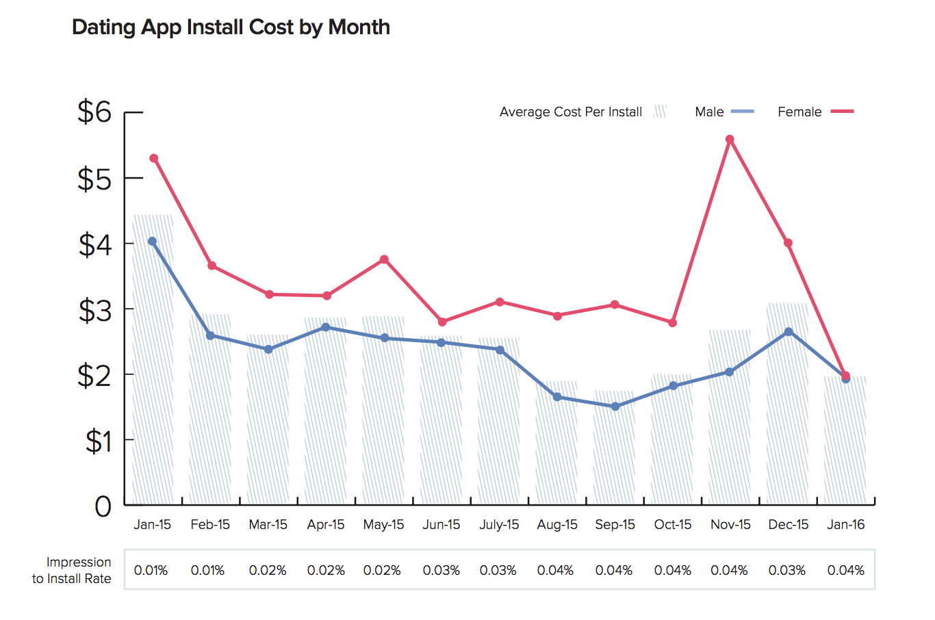 liftoff cost per install acquire new online daters