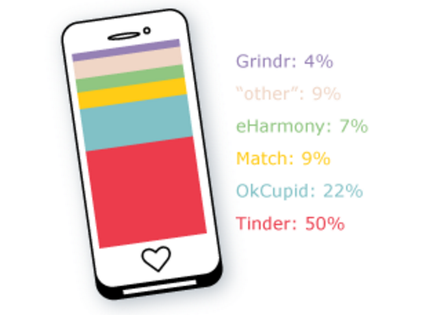 "Linking online dating apps to LinkedIn was ""a stroke of genius"", according to."