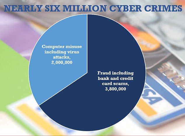 an analysis of the most common computer crimes This statistic gives information on the most common types of cyber crime as reported to the us internet crime complaint center in 2017 in the reported period, 17,636 cases of online.