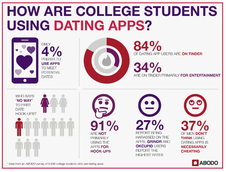College student online hookup statistics reveal what women find