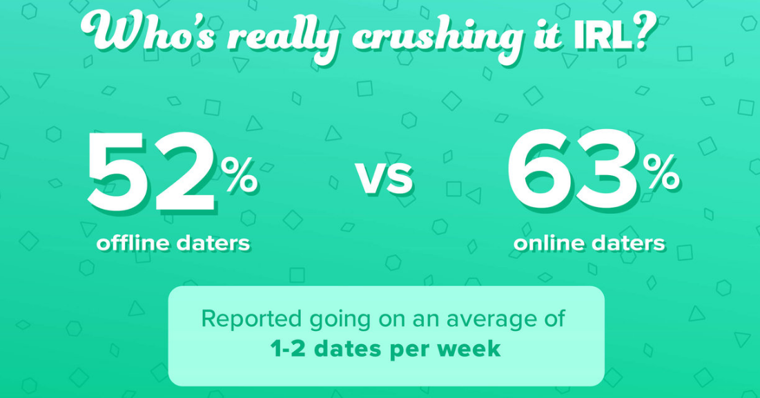 Time out global hookup survey results