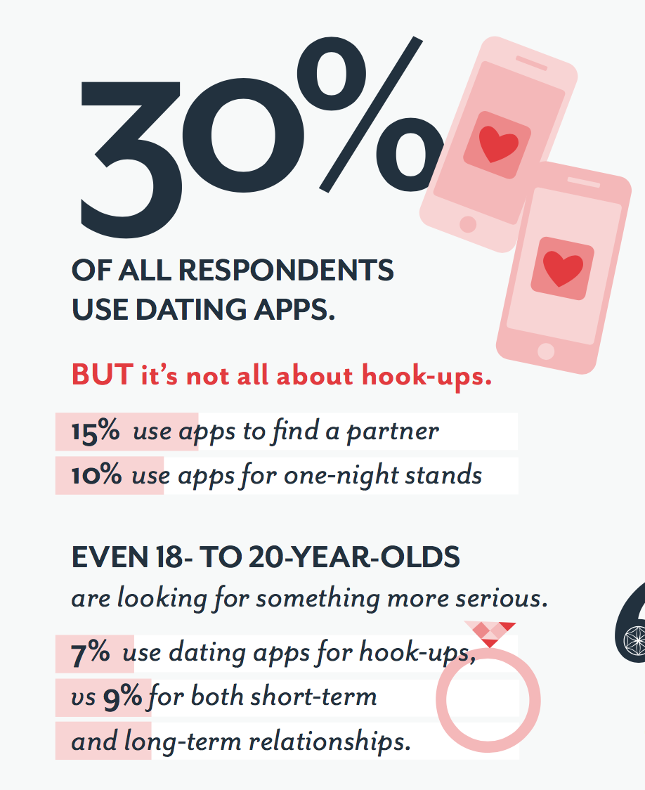 LOTTIE: Find a sex partner app