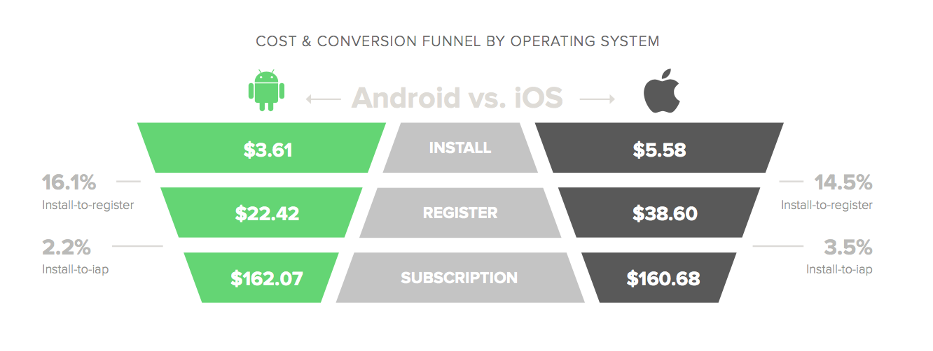 Liftoff Subscription apps