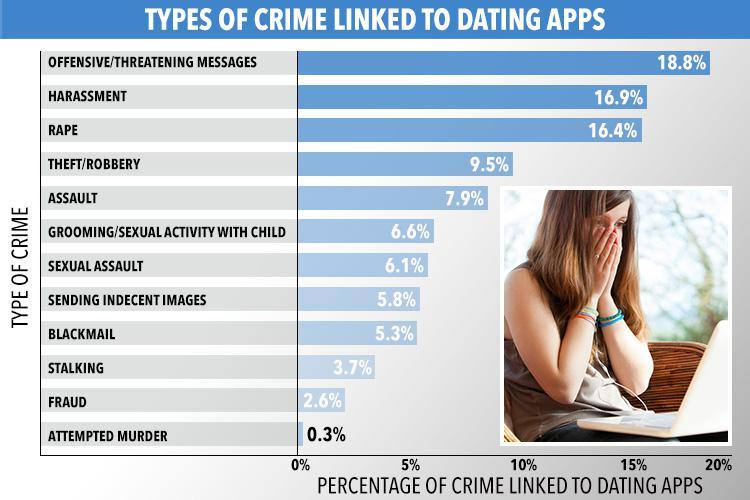 online dating percentages