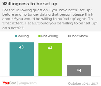 YouGov dating