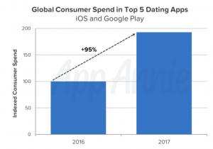 top ten dating apps 2016