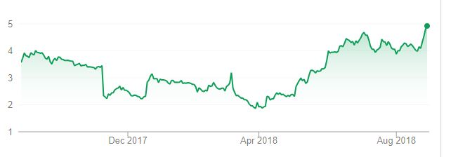 the meet group share price