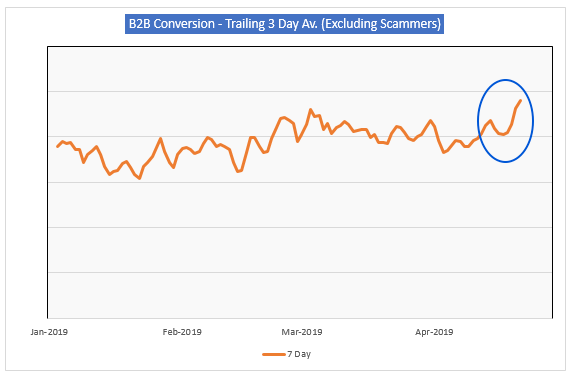 Highest Seven-Day Conversion rate for WLD