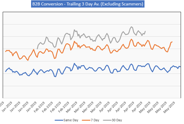 Increased Same-Day Conversion as New Norm for WLD