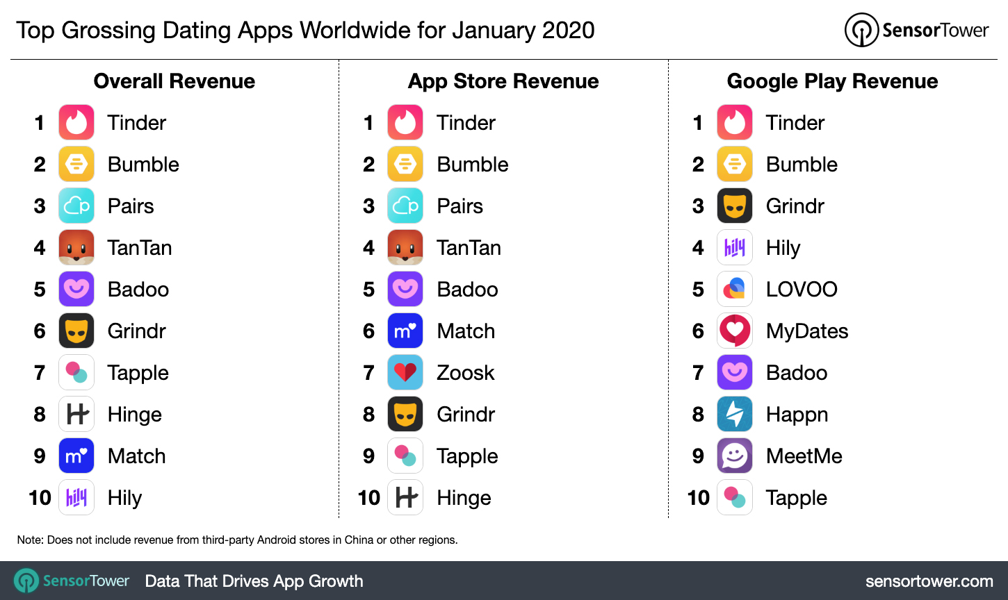Sensor Tower Publishes Highest Grossing Dating Apps For January 2020
