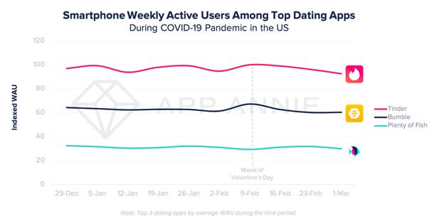 App Annie Details Impact of Coronavirus on Dating App Usage