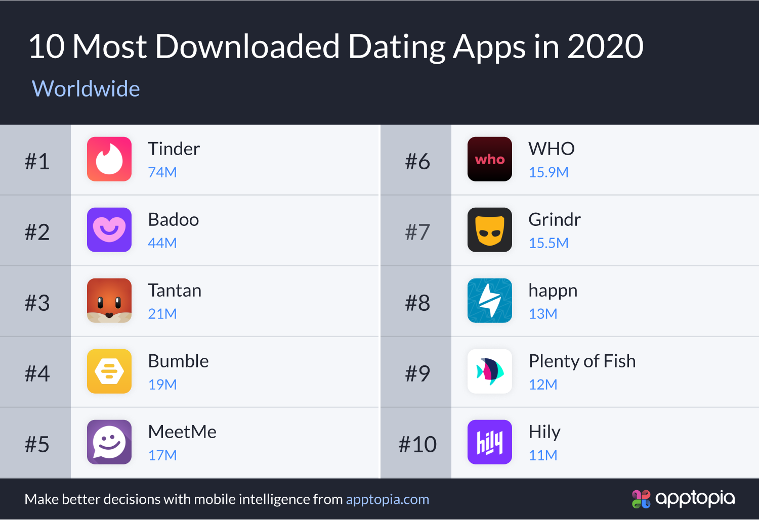 Dating App's 2020 Downloads Rise as Virtual Trend Takes Over
