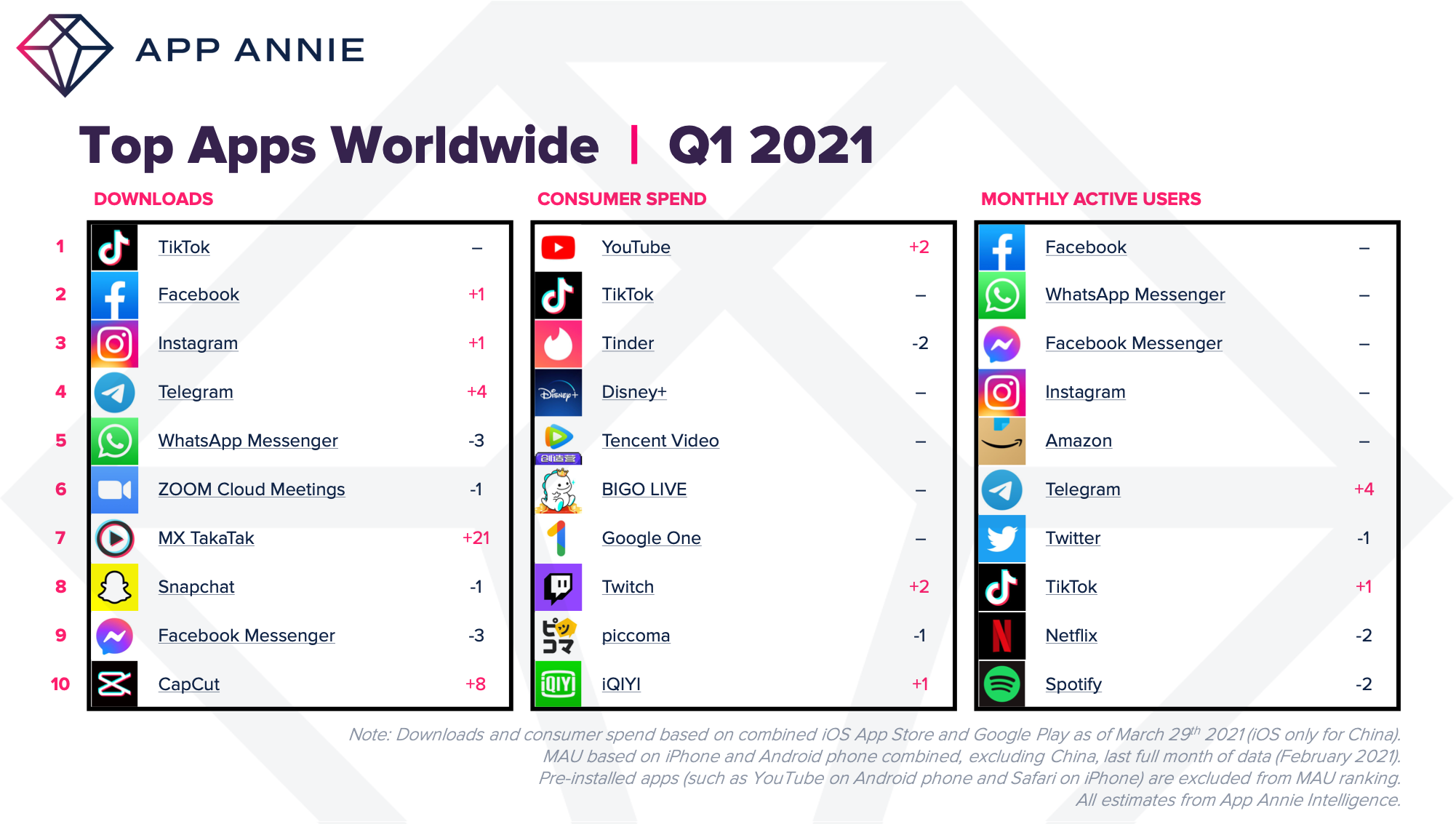 App Annie Shares App Marketplace Data For Q1 2021