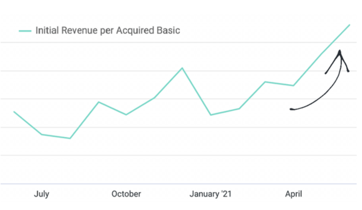 The revenue our partners are generating per acquired member has increased by +29%!